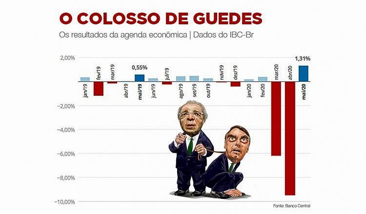 O Brasil de Bolsonaro: queda do PIB em um ano chega a 14,24%