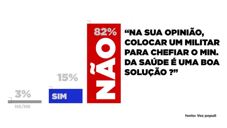Vox: 82% da população rejeitam Pazuello no Ministério da Saúde