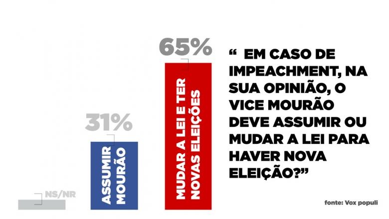 Vox: Maioria dos brasileiros não quer Hamilton Mourão no Planalto