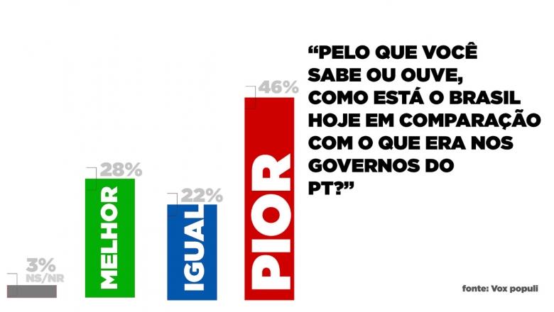 Vox: PT fez mais pelos pobres e pela democracia que Bolsonaro
