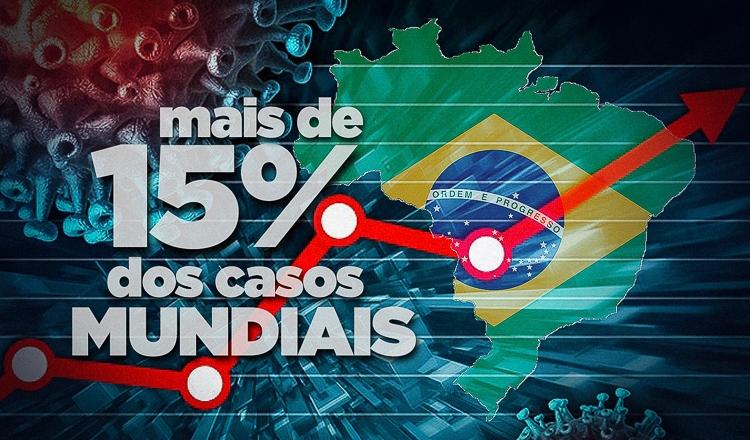 Sozinho, Brasil responde por mais de 15% dos casos mundiais de Covid-19