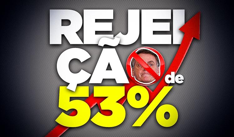 Rejeição a Bolsonaro sobe 21 pontos em nove meses e chega a 53%